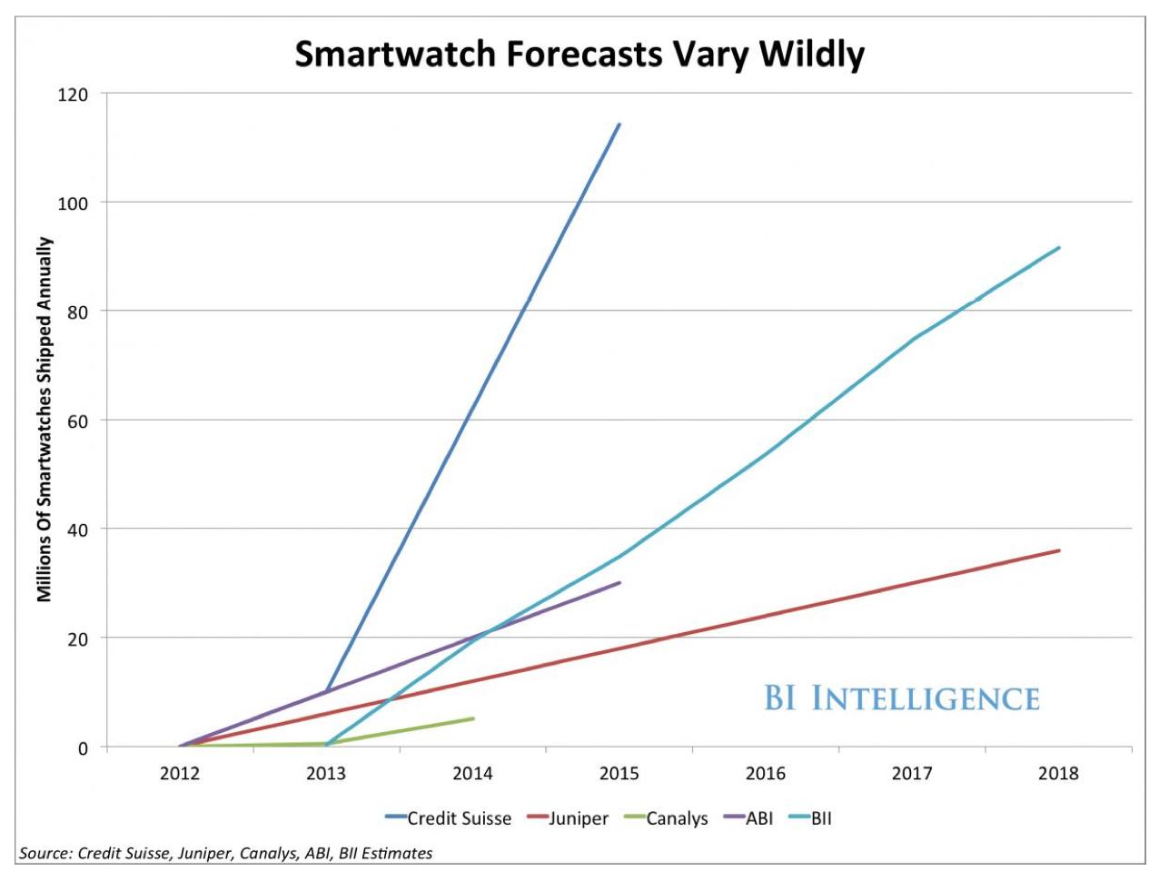 Smartwatch BI