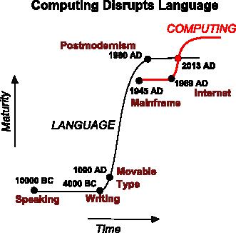 computingDisruptsLanguage