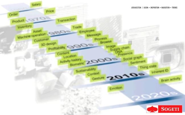 evolutie van informatie