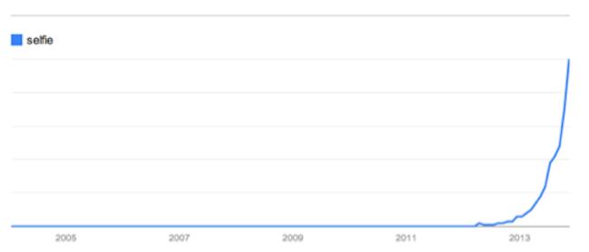 selfie google trends